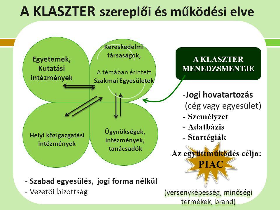 (versenyképesség, minőségi termékek, brand) (versenyképesség, minőségi termékek, brand) A KLASZTER MENEDZSMENTJE -Jogi hovatartozás (cég vagy egyesület) - Személyzet - Adatbázis - Startégiák Egyetemek, Kutatási intézmények PIAC Az együttműködés célja: A KLASZTER szereplői és működési elve Kereskedelmi társaságok, A témában érintett Szakmai Egyesületek Helyi közigazgatási intézmények Ügynökségek, intézmények, tanácsadók - Szabad egyesülés, jogi forma nélkül - Vezetői bizottság