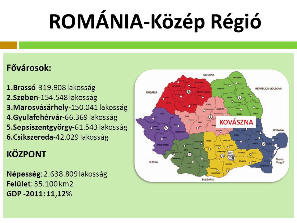 ROMÁNIA-Közép Régió KOVÁSZNA Fővárosok: 1.Brassó-319.908 lakosság 2.Szeben-154.548 lakosság 3.Marosvásárhely-150.041 lakosság 4.Gyulafehérvár-66.369 lakosság 5.Sepsiszentgyörgy-61.543 lakosság 6.Csikszereda-42.029 lakosság KÖZPONT Népesség: 2.638.809 lakosság Felület: 35.100 km2 GDP -2011: 11,12%