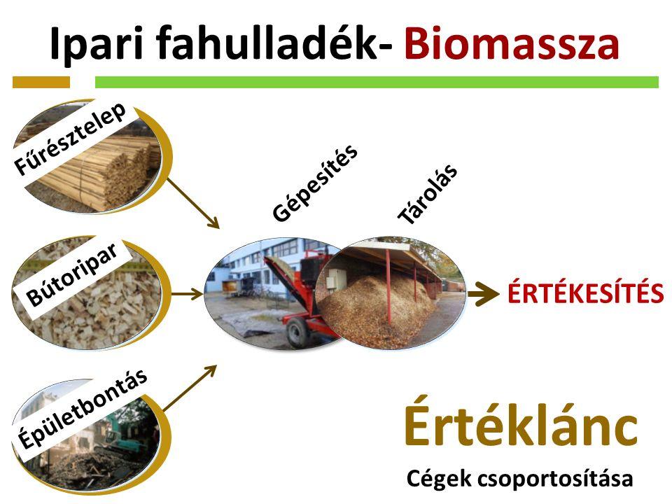 Ipari fahulladék- Biomassza Fűrésztelep Bútoripar Épületbontás ÉRTÉKESÍTÉS Gépesítés Tárolás Értéklánc Cégek csoportosítása