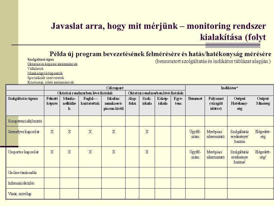 Javaslat arra, hogy mit mérjünk – monitoring rendszer kialakítása (folyt Példa új program bevezetésének felmérésére és hatás/hatékonyság mérésére (bem