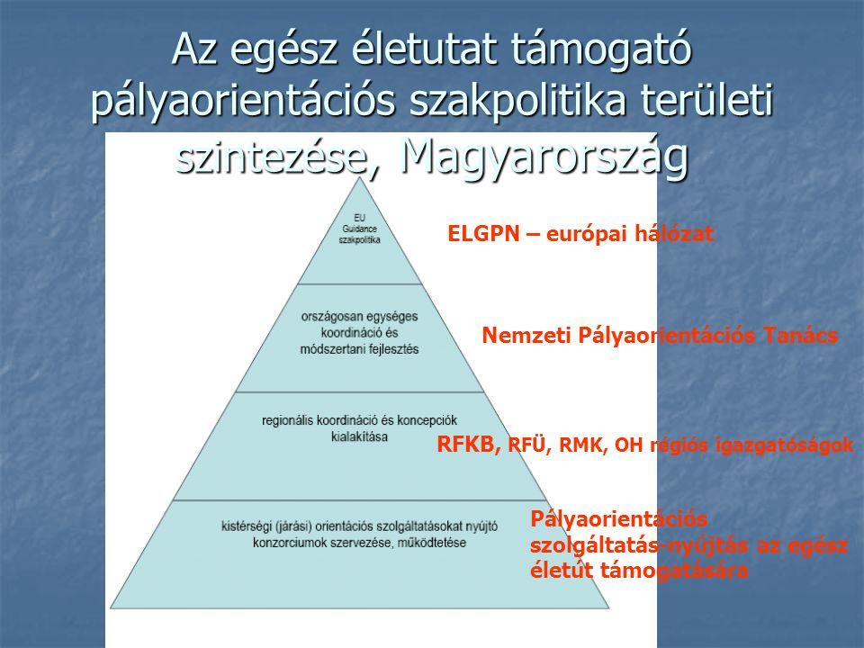 Az egész életutat támogató pályaorientációs szakpolitika területi szintezése, Magyarország ELGPN – európai hálózat Nemzeti Pályaorientációs Tanács RFKB, RFÜ, RMK, OH régiós igazgatóságok Pályaorientációs szolgáltatás-nyújtás az egész életút támogatására