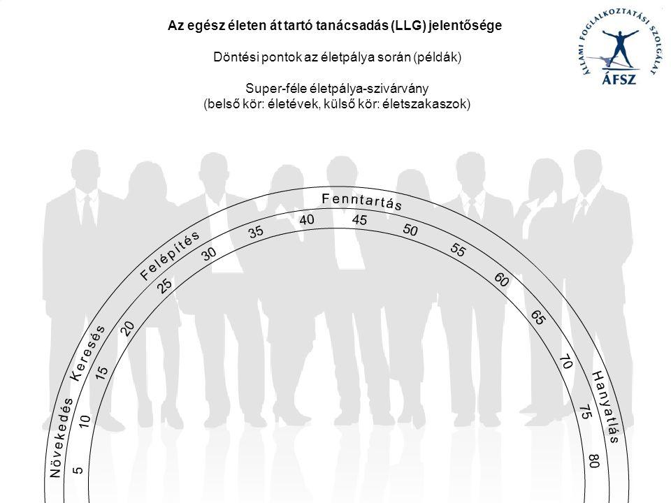 Az egész életen át tartó tanácsadás (LLG) jelentősége Döntési pontok az életpálya során (példák) Super-féle életpálya-szivárvány (belső kör: életévek, külső kör: életszakaszok)