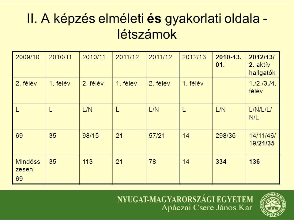 II.A képzés elméleti és gyakorlati oldala - létszámok 2009/10.2010/11 2011/12 2012/132010-13.