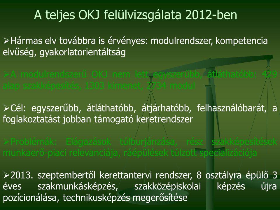 A teljes OKJ felülvizsgálata 2012-ben  Hármas elv továbbra is érvényes: modulrendszer, kompetencia elvűség, gyakorlatorientáltság  A modulrendszerű OKJ nem lett egyszerűbb, átláthatóbb: 429 alap szakképesítés, 1303 kimenet, 2734 modul  Cél: egyszerűbb, átláthatóbb, átjárhatóbb, felhasználóbarát, a foglakoztatást jobban támogató keretrendszer  Problémák: Elágazások túlburjánzása, rész szakképesítések munkaerő-piaci relevanciája, ráépülések túlzott specializációja  2013.