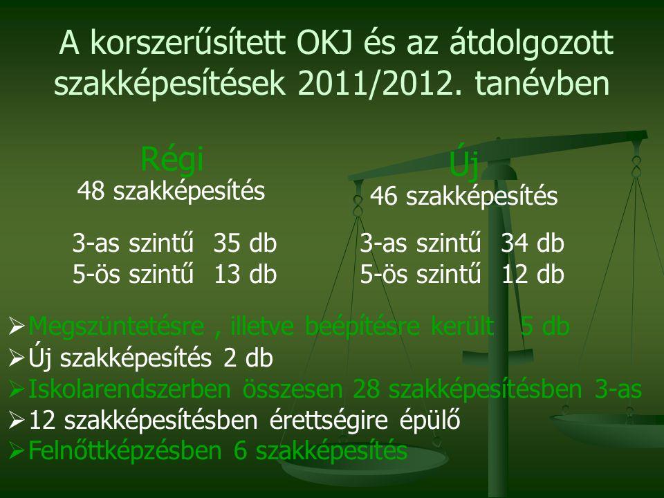 Az új OKJ fejlesztésének eredményei számokban Szakképesítés- kimenetek Régi OKJ (2011)Új OKJ (2012) részszakképesítés358147 önálló szakképesítés 311286 szakképesítés- elágazás 432- szakképesítés- ráépülés 202199 ÖSSZESEN:1303632