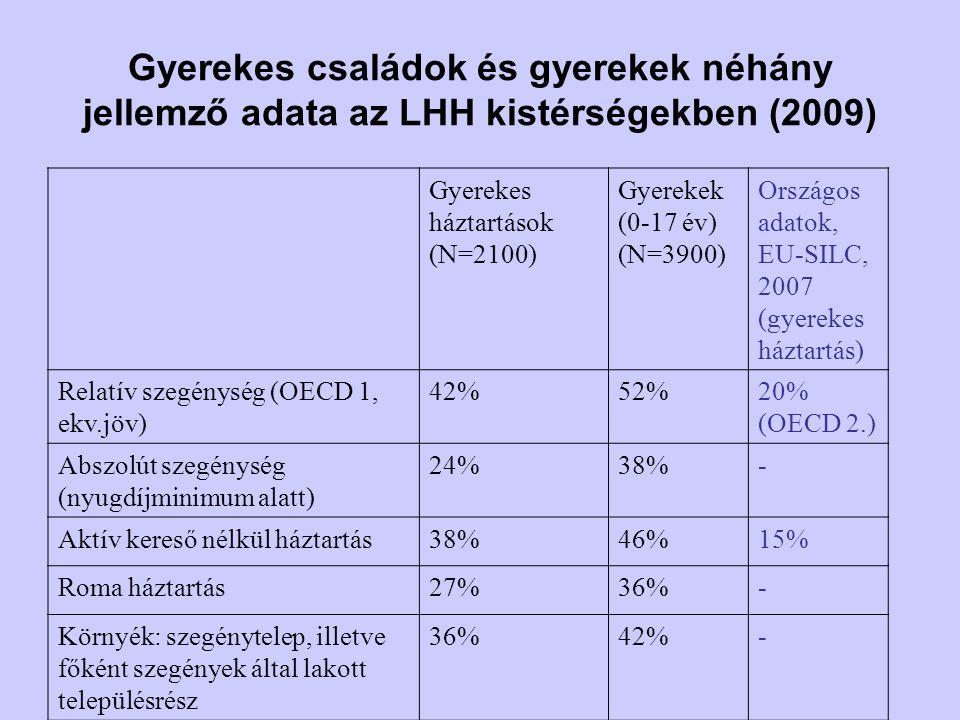 Gyerekes családok és gyerekek néhány jellemző adata az LHH kistérségekben (2009) Gyerekes háztartások (N=2100) Gyerekek (0-17 év) (N=3900) Országos ad