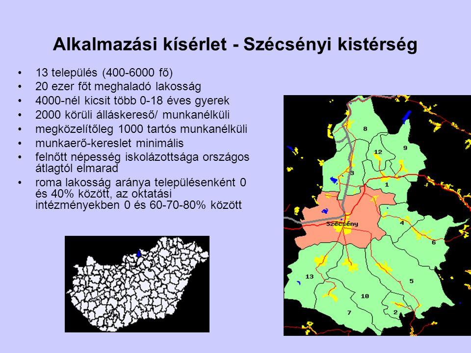 Alkalmazási kísérlet - Szécsényi kistérség 13 település (400-6000 fő) 20 ezer főt meghaladó lakosság 4000-nél kicsit több 0-18 éves gyerek 2000 körüli
