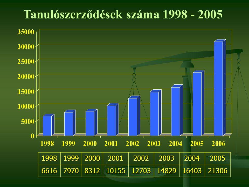Tanulószerződések száma 1998 - 2005199819992000200120022003200420056616797083121015512703148291640321306