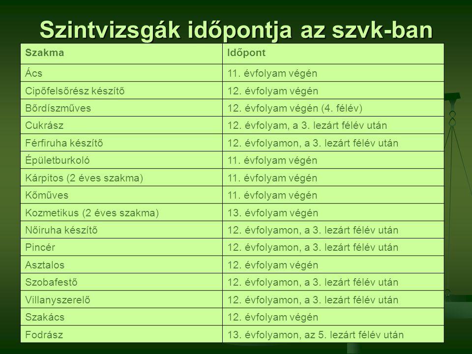 Szintvizsgák időpontja az szvk-ban SzakmaIdőpont Ács11.