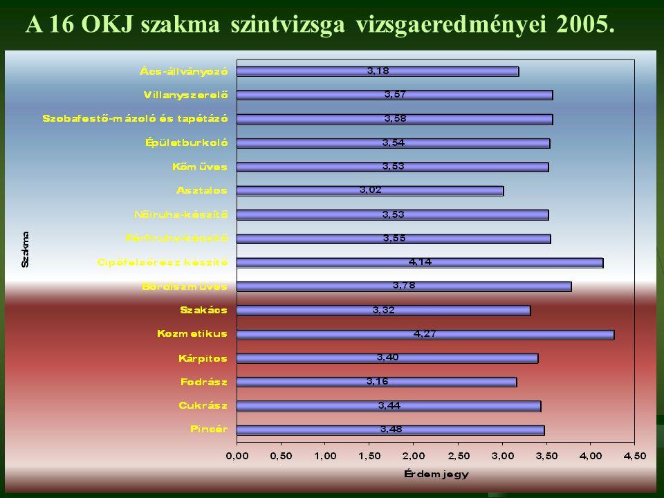 A 16 OKJ szakma szintvizsga vizsgaeredményei 2005.