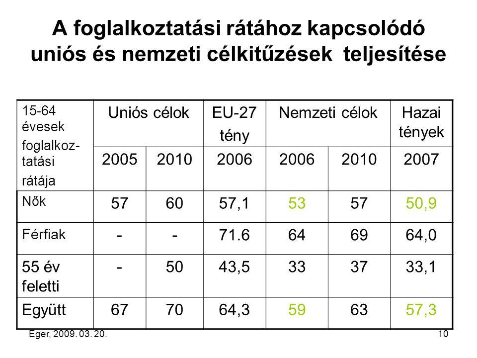 Eger, 2009. 03. 20.10 A foglalkoztatási rátához kapcsolódó uniós és nemzeti célkitűzések teljesítése 15-64 évesek foglalkoz- tatási rátája Uniós célok