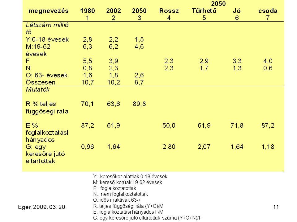 Eger, 2009. 03. 20.11 Y: keresőkor alattiak 0-18 évesek M: kereső korúak 19-62 évesek F: foglalkoztatottak N: nem foglalkoztatottak O: idős inaktívak