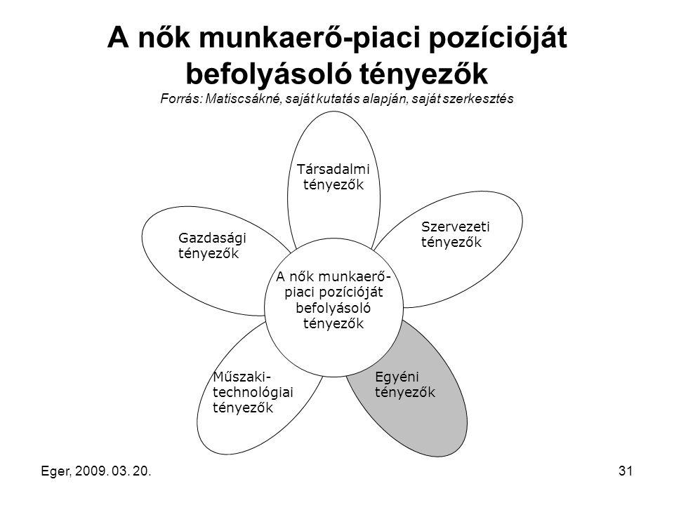 Eger, 2009. 03. 20.31 A nők munkaerő-piaci pozícióját befolyásoló tényezők Forrás: Matiscsákné, saját kutatás alapján, saját szerkesztés Műszaki- tech