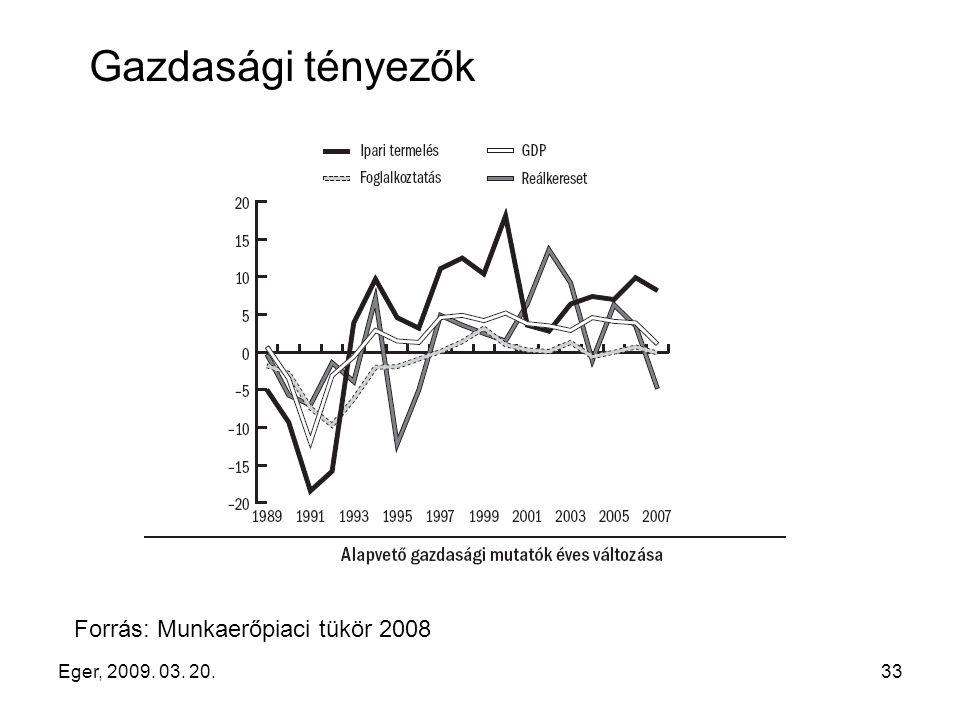 Eger, 2009. 03. 20.33 Gazdasági tényezők Forrás: Munkaerőpiaci tükör 2008