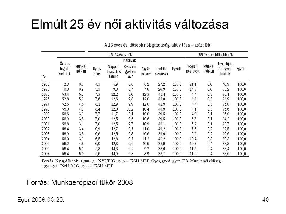 Eger, 2009. 03. 20.40 Elmúlt 25 év női aktivitás változása Forrás: Munkaerőpiaci tükör 2008