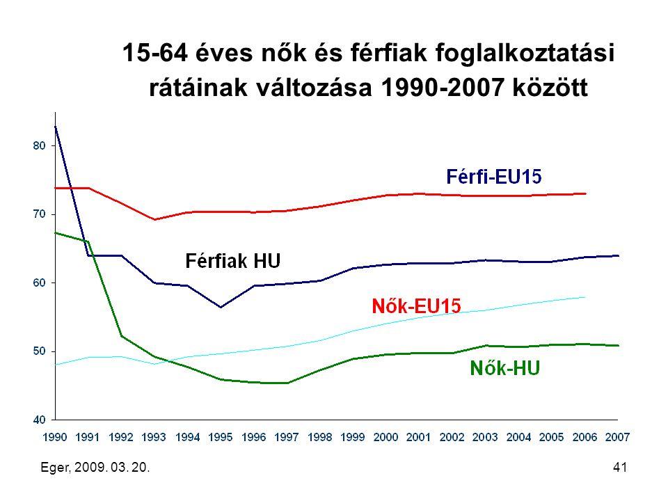 Eger, 2009. 03. 20.41 15-64 éves nők és férfiak foglalkoztatási rátáinak változása 1990-2007 között