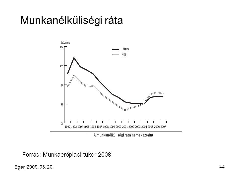 Eger, 2009. 03. 20.44 Munkanélküliségi ráta Forrás: Munkaerőpiaci tükör 2008