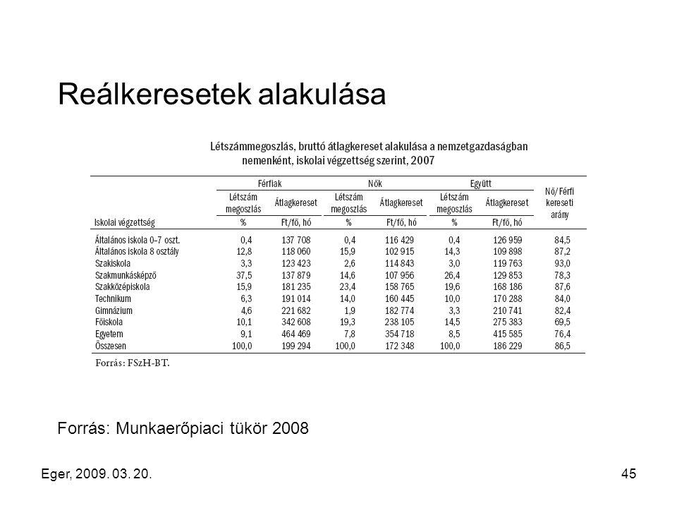 Eger, 2009. 03. 20.45 Reálkeresetek alakulása Forrás: Munkaerőpiaci tükör 2008