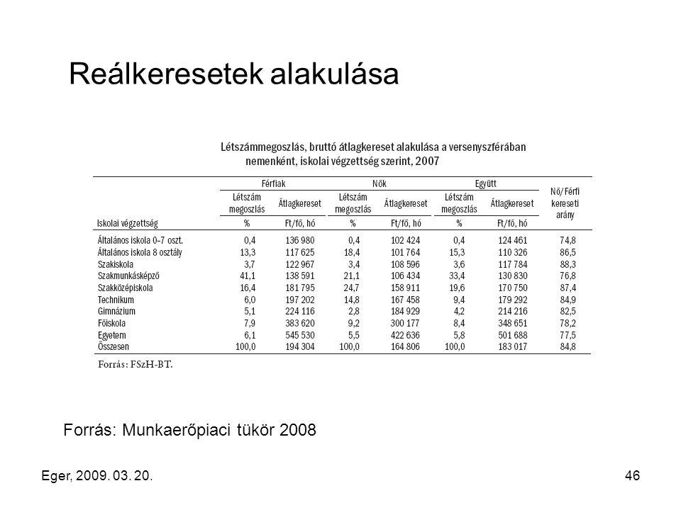 Eger, 2009. 03. 20.46 Reálkeresetek alakulása Forrás: Munkaerőpiaci tükör 2008