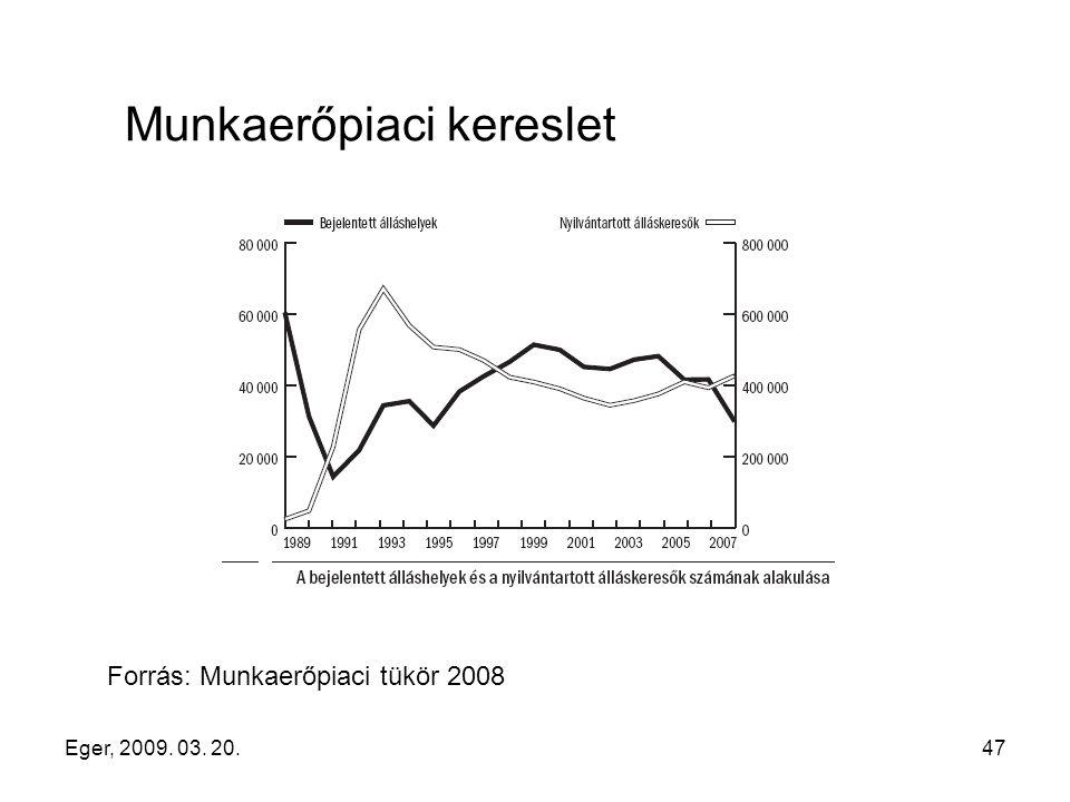 Eger, 2009. 03. 20.47 Munkaerőpiaci kereslet Forrás: Munkaerőpiaci tükör 2008