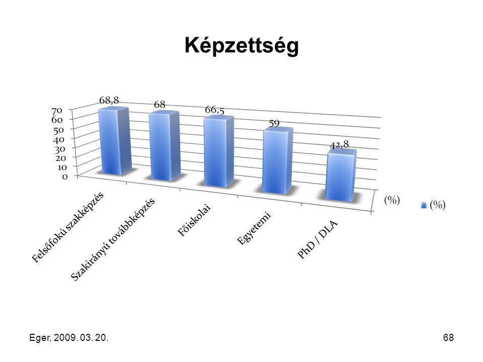 Eger, 2009. 03. 20.68 Képzettség