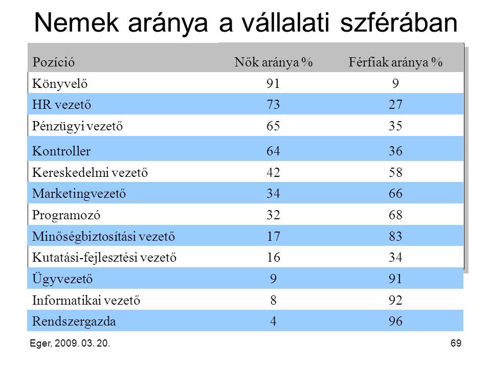 Eger, 2009. 03. 20.69 Nemek aránya a vállalati szférában Nők aránya %Férfiak aránya % Könyvelő919 HR vezető7327 Pénzügyi vezető6535 Kontroller6436 Ker