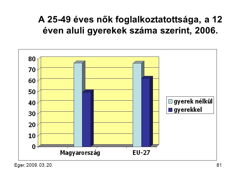 Eger, 2009. 03. 20.81 A 25-49 éves nők foglalkoztatottsága, a 12 éven aluli gyerekek száma szerint, 2006.