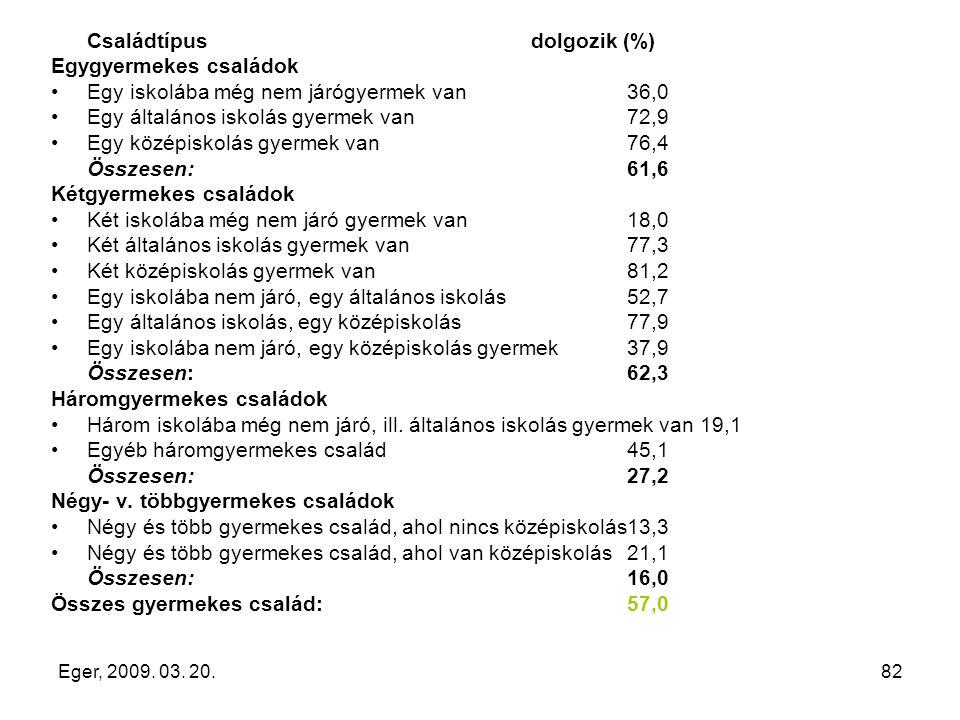 Eger, 2009. 03. 20.82 Családtípus dolgozik (%) Egygyermekes családok Egy iskolába még nem járógyermek van36,0 Egy általános iskolás gyermek van72,9 Eg