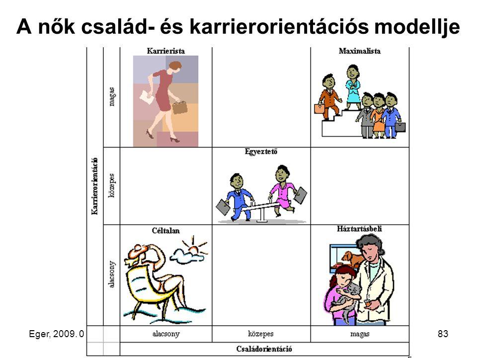 Eger, 2009. 03. 20.83 A nők család- és karrierorientációs modellje