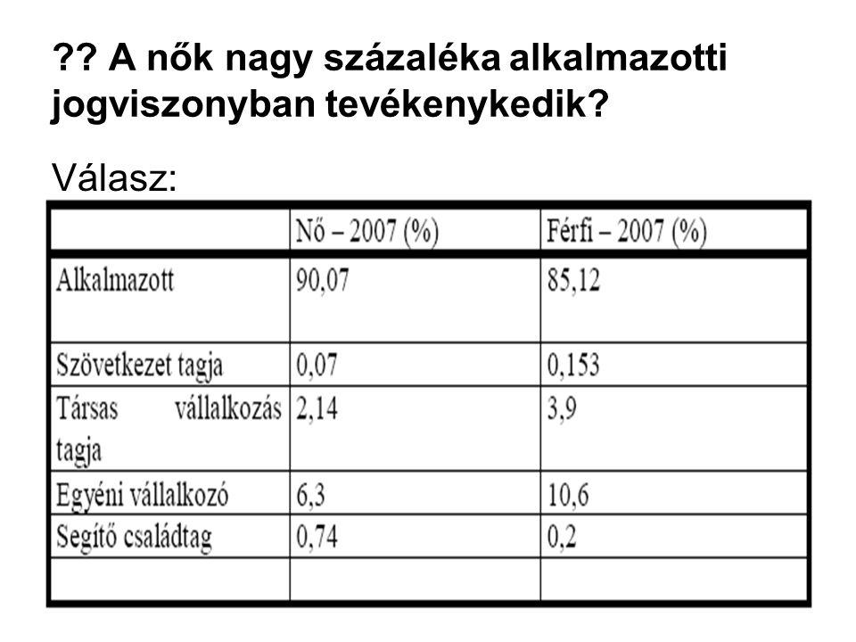 Eger, 2009. 03. 20.86 ?? A nők nagy százaléka alkalmazotti jogviszonyban tevékenykedik? Válasz: