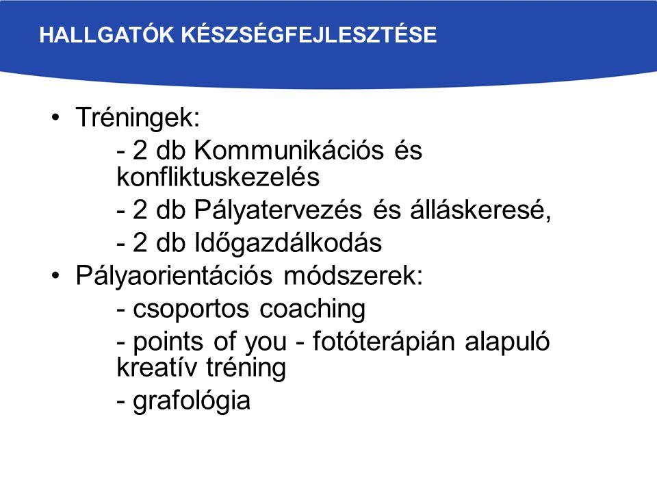Tréningek: - 2 db Kommunikációs és konfliktuskezelés - 2 db Pályatervezés és álláskeresé, - 2 db Időgazdálkodás Pályaorientációs módszerek: - csoportos coaching - points of you - fotóterápián alapuló kreatív tréning - grafológia HALLGATÓK KÉSZSÉGFEJLESZTÉSE