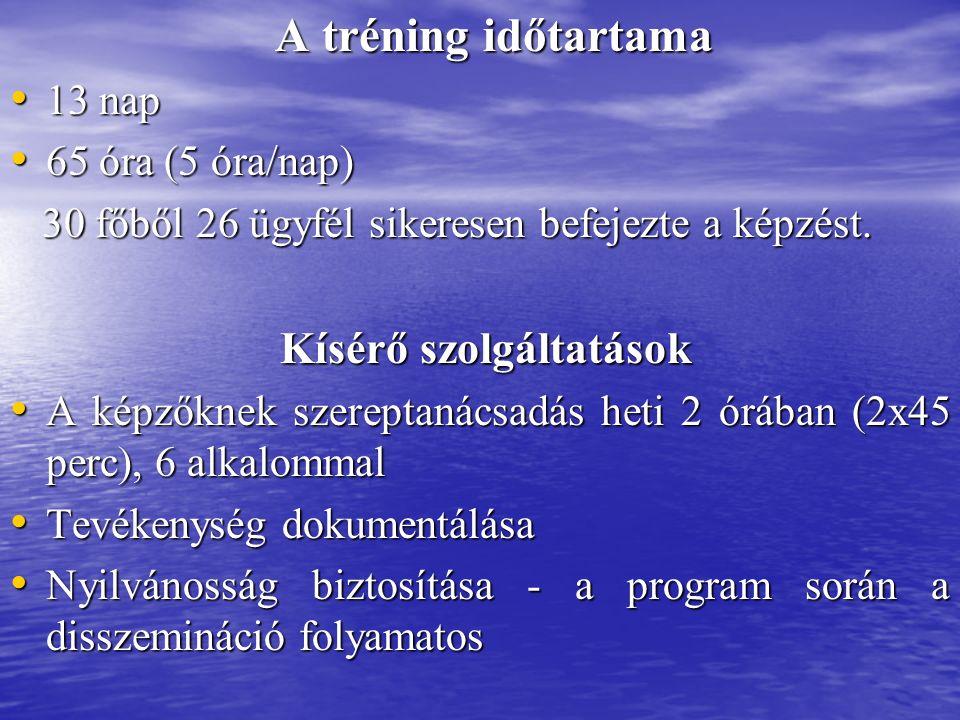 A tréning időtartama A tréning időtartama 13 nap 13 nap 65 óra (5 óra/nap) 65 óra (5 óra/nap) 30 főből 26 ügyfél sikeresen befejezte a képzést.