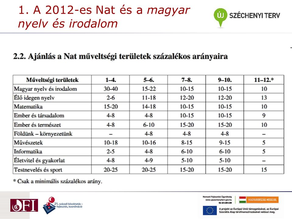 1. A 2012-es Nat és a magyar nyelv és irodalom