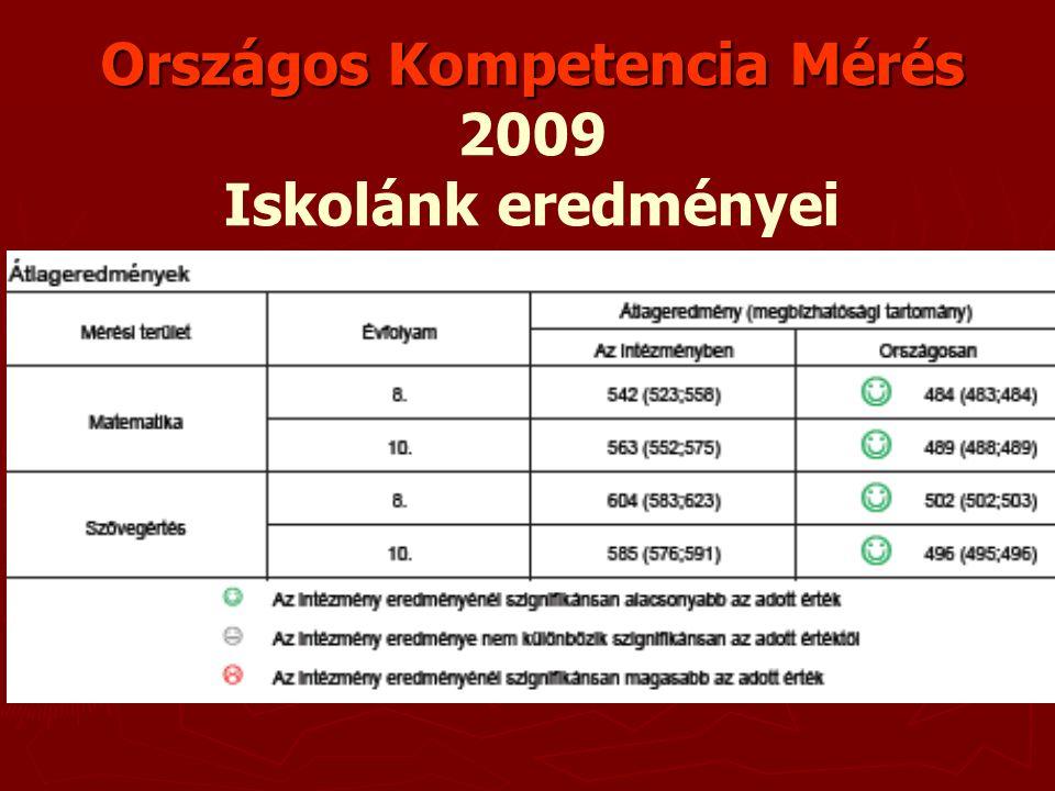 10. évfolyam matematika eredményei a megyei intézményekben