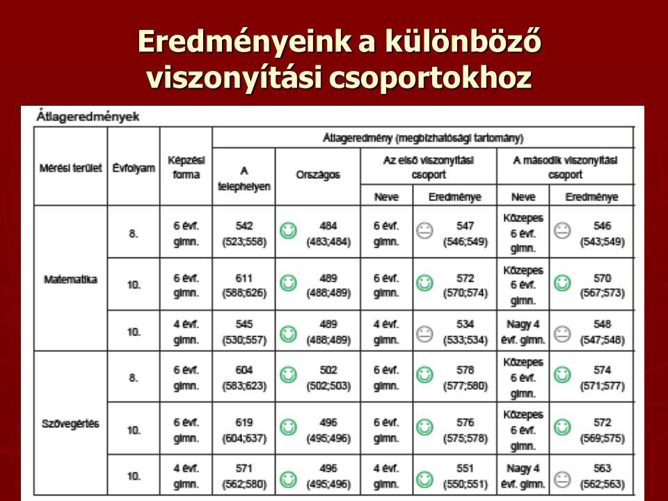 10. évfolyam szövegértés eredményei a megyei intézményekben