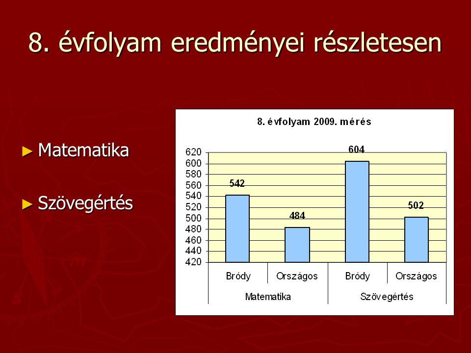 Az iskolánk eredménye a regressziós becslés alapján elvárható eredmény tükrében CSH index alapján matematika, 10.