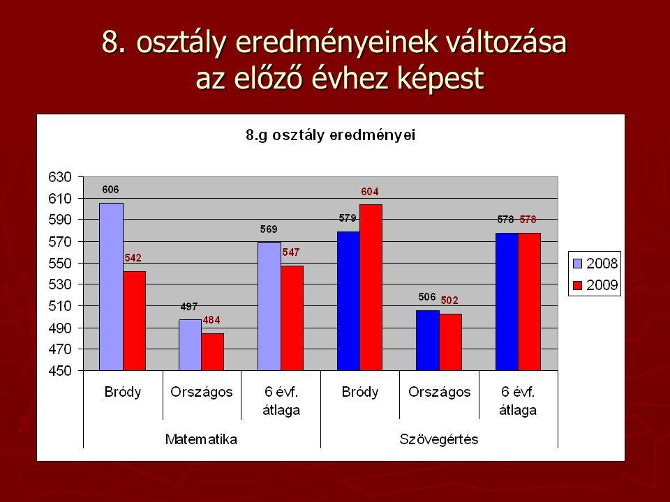 8. évfolyam matematika eredményei a különböző iskolatípusokban, térségekben
