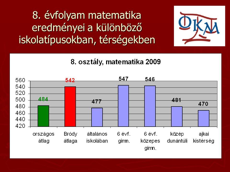 10.g matematika 10. évf. mat.