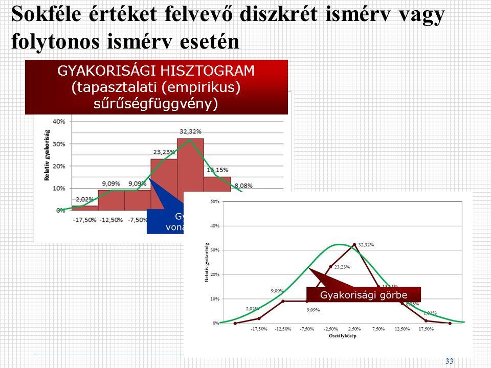 Sokféle értéket felvevő diszkrét ismérv vagy folytonos ismérv esetén 33 GYAKORISÁGI HISZTOGRAM (tapasztalati (empirikus) sűrűségfüggvény)