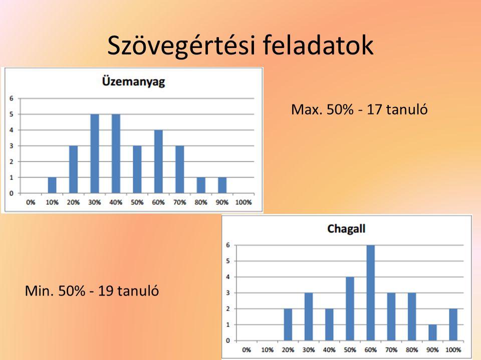 Szövegértési feladatok Max. 50% - 17 tanuló Min. 50% - 19 tanuló