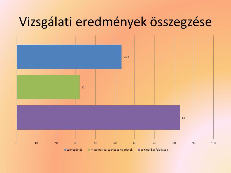Vizsgálati eredmények összegzése