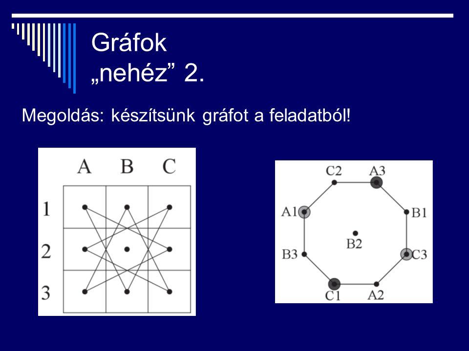 """Gráfok """"nehéz 2. Megoldás: készítsünk gráfot a feladatból!"""