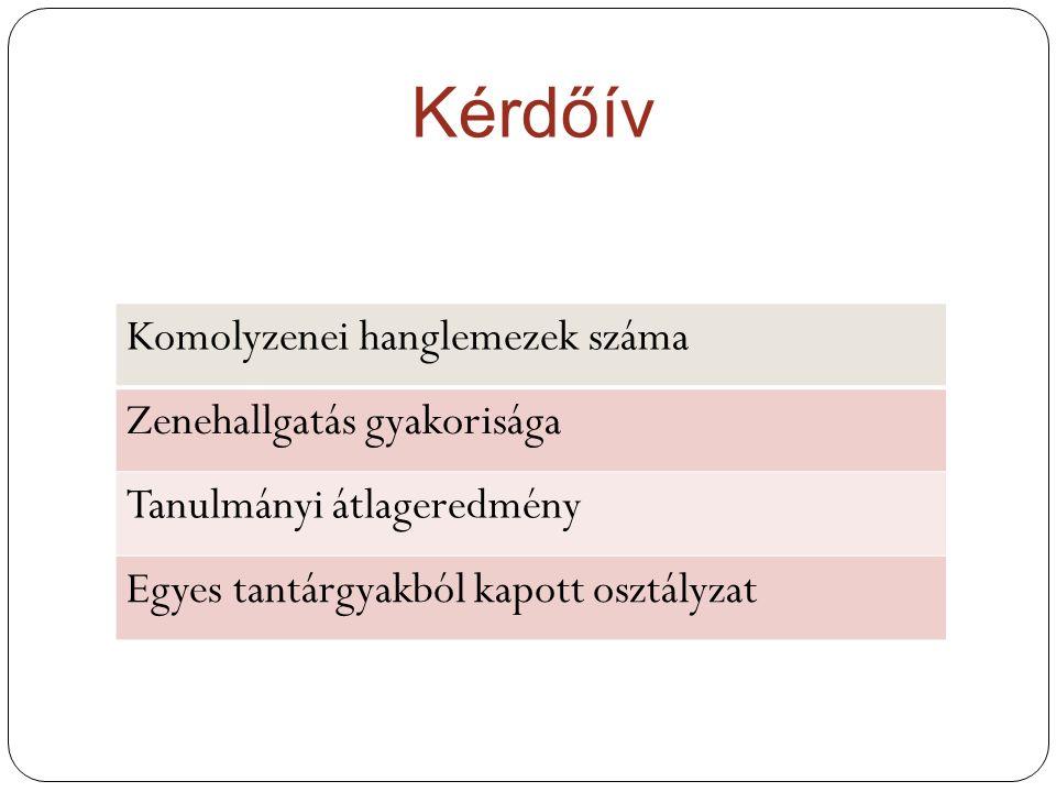 Kérdőív Komolyzenei hanglemezek száma Zenehallgatás gyakorisága Tanulmányi átlageredmény Egyes tantárgyakból kapott osztályzat
