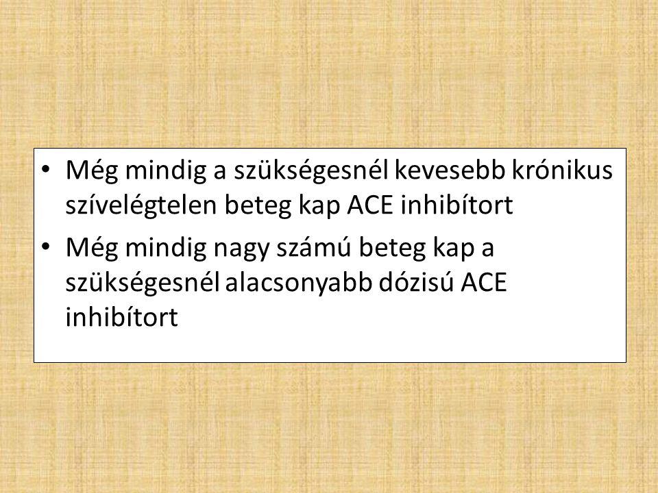 Még mindig a szükségesnél kevesebb krónikus szívelégtelen beteg kap ACE inhibítort Még mindig nagy számú beteg kap a szükségesnél alacsonyabb dózisú ACE inhibítort