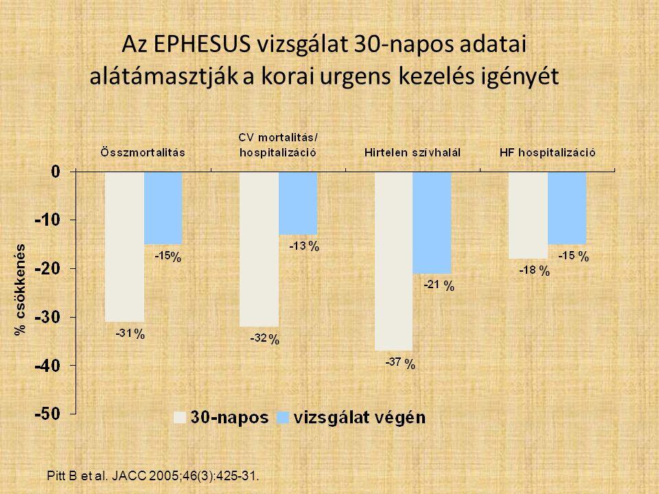 Az EPHESUS vizsgálat 30-napos adatai alátámasztják a korai urgens kezelés igényét Pitt B et al.