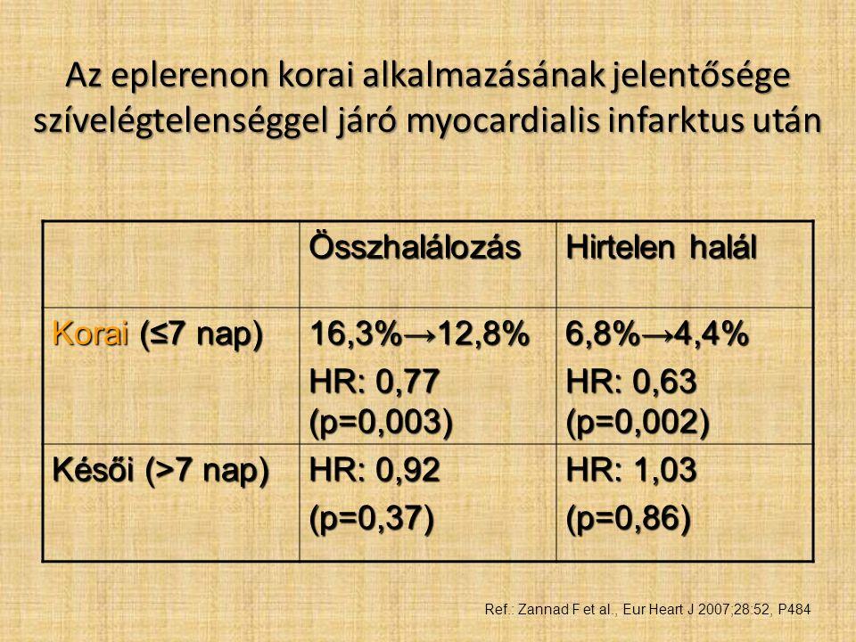 Az eplerenon korai alkalmazásának jelentősége szívelégtelenséggel járó myocardialis infarktus után Összhalálozás Hirtelen halál Korai (≤7 nap) 16,3%→12,8% HR: 0,77 (p=0,003) 6,8%→4,4% HR: 0,63 (p=0,002) Késői (>7 nap) HR: 0,92 (p=0,37) HR: 1,03 (p=0,86) Ref.: Zannad F et al., Eur Heart J 2007;28:52, P484