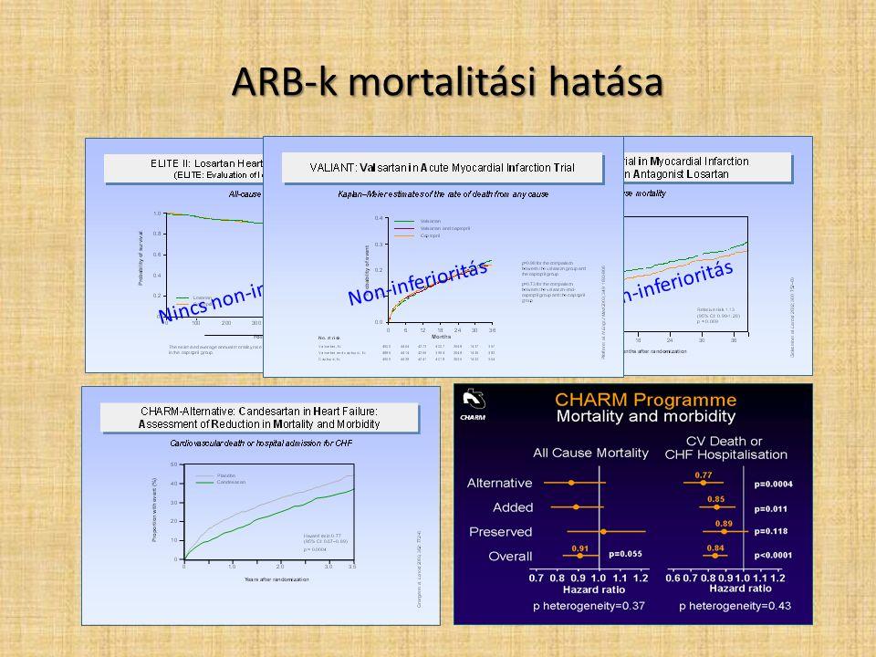 ARB-k mortalitási hatása Nincs non-inferioritás Non-inferioritás