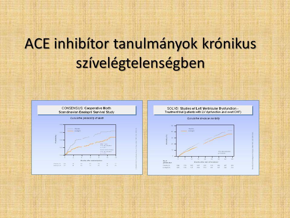 ACE inhibítor tanulmányok krónikus szívelégtelenségben
