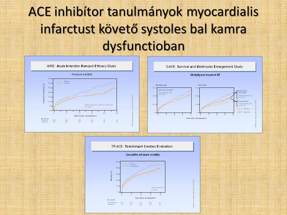 ACE inhibítor tanulmányok myocardialis infarctust követő systoles bal kamra dysfunctioban