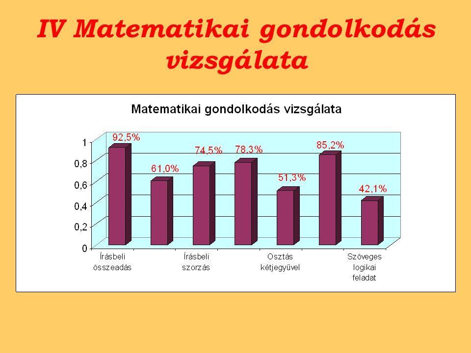 IV Matematikai gondolkodás vizsgálata